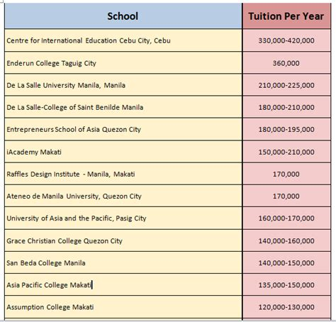 Of The Philippines Mba Tuition Fee by Spotlight Philippines Finance The 25 Most Expensive