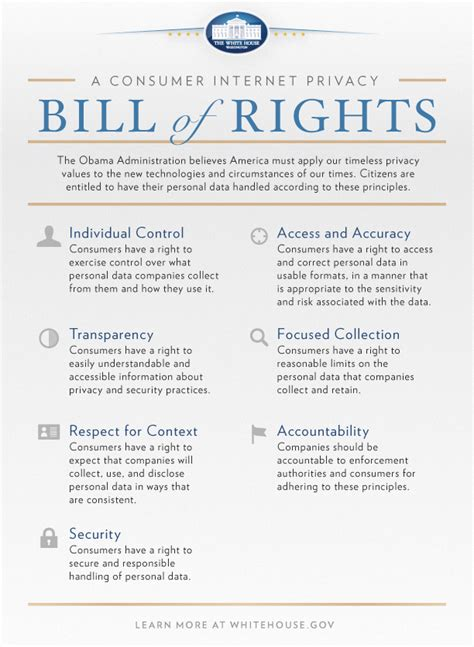 printable version of the us bill of rights consumer privacy bill of rights government information