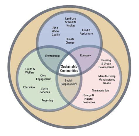 design community environment inc sustainability design2market