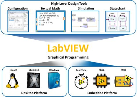 app design ni developing applications with the ni labview statechart