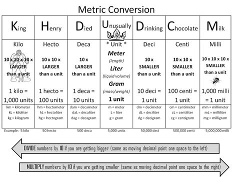 Meter Conversion Table by Metric Unit Conversion Table New Calendar Template Site