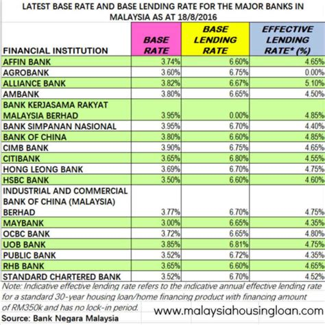 calculate house loan malaysia bank housing loan calculator malaysia 28 images