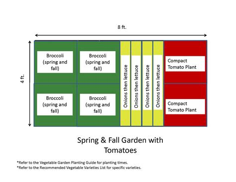 garden templates the demo garden blog