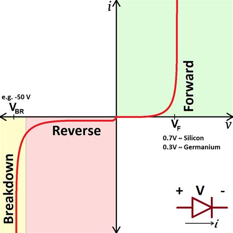 bias diode definition aqa as physics 4 electric current at wakefield high school studyblue