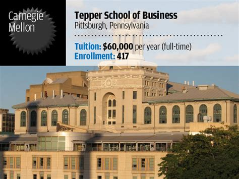 Total Cost Of Tepper Mba 10 top ranked tech focused mba programs cio