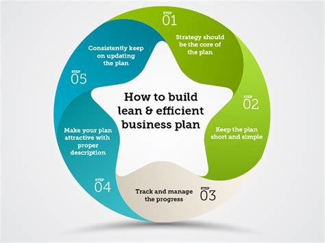 how to build lean and efficient business plan parth