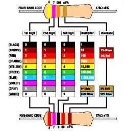 330 ohm resistor color code 330 ohm resistor color code related keywords suggestions