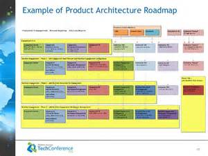 Enterprise Architecture Roadmap Template by Max Poliashenko Enterprise Product Architecture