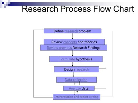 flowchart of research methodology research and development process flowchart create a