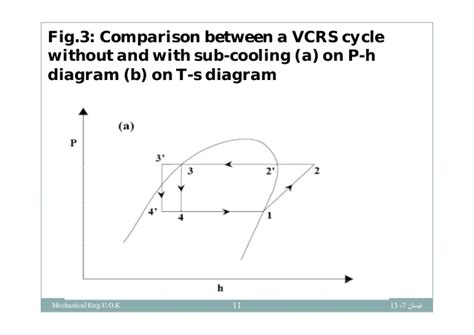 refrigeration cycle ts diagram vapour compression refrigeration system