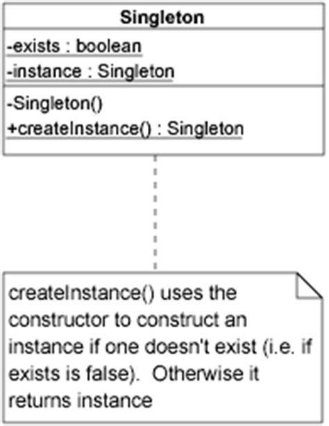 singleton pattern java exles design patterns