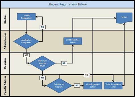 swim flowchart swimlane flowchart exle student registration