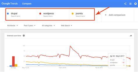 drupal vs vs joomla which is the best cms platform