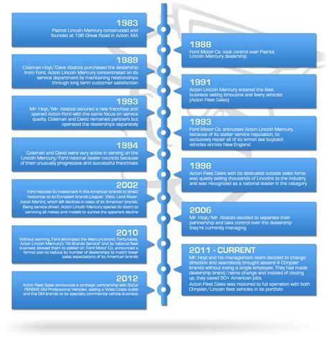 dodge truck timeline dealership history about acton chrysler dodge jeep ram