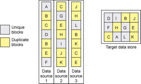 pattern matching db2 integrated support for data deduplication devices in db2