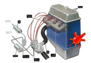 Fuel System Vehicle How A Fuel Injection System Works Une Voiture