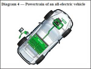 Electric Car Engine Diagram Careers In Electric Vehicles