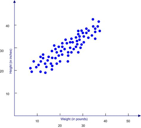 scatter diagram scatterplots intro to statistical methods