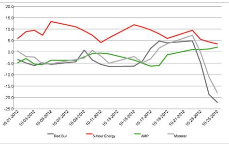 energy drink related deaths consumer perception of energy drinks plummets bevnet