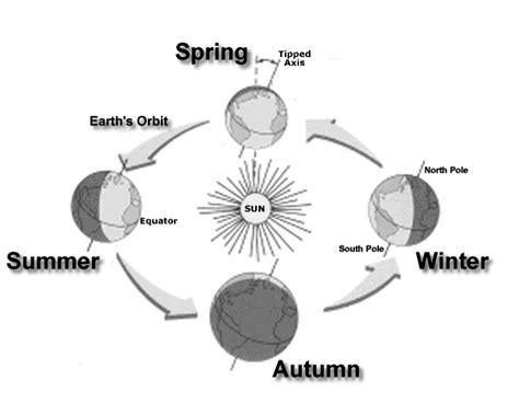 season diagram diagrams to explore for mystery class