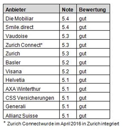Autoversicherungen Comparis by Swica Mobiliar Und Smile Direct Sind Die Besten