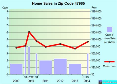 47965 zip code new market indiana profile homes