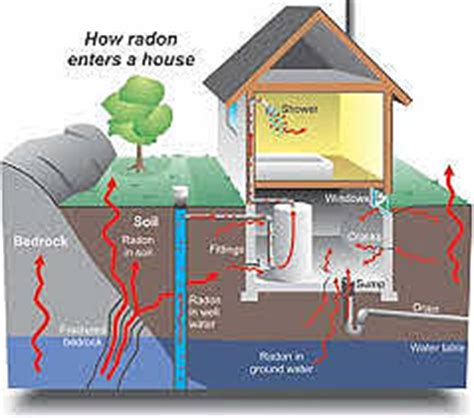 How Does Plumbing Work by Radon What Is It And Should You Be Concerned