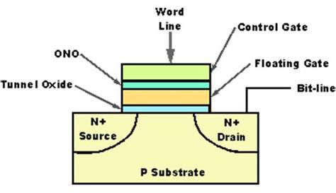 floating gate transistor buy floating gate transistor buy 28 images floating gate transistor cheap plastic memory for