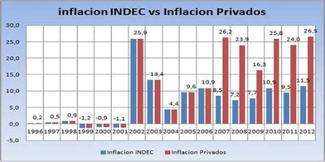 2012 ipc argentina desmintiendo el post el dolar blue no nos afecta taringa