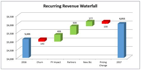 How To Create The Dreaded Excel Waterfall Chart The Saas Cfo Waterfall Chart Excel Template