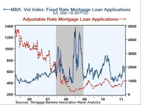 Mba Mortgage Applications Wiki by Haver Analytics
