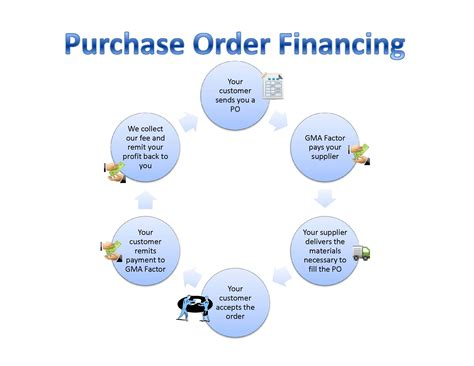order a purchase order financing cycle
