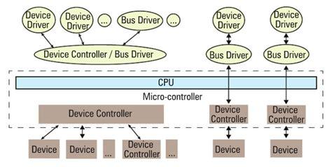 linux tutorial in hindi pdf linux device drivers basics pdf