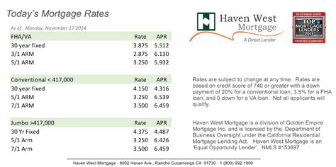 call mortgage rates