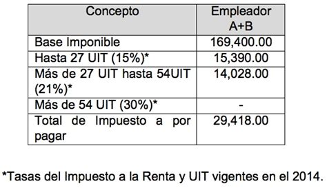 escala impuesto a la renta 2016 tabla progresiva del impuesto a la renta 2015 escala del