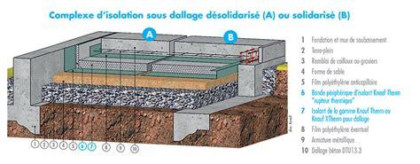 Dallage Sur Terre Plein 5250 by Dallage Sur Terre Plein
