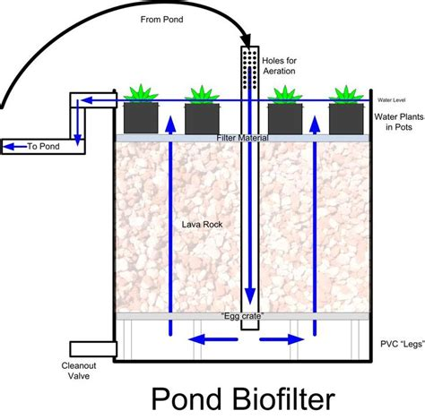 pond filter diagram 1000 images about pond biofilter diy on
