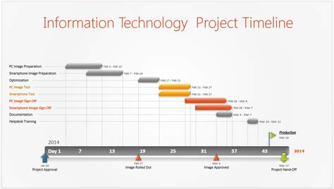 timeline gantt chart template information technology project timeline or it timeline