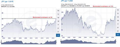 exchange rate converter bank negara forex exchange rates malaysian ringgit ykoteky web fc2