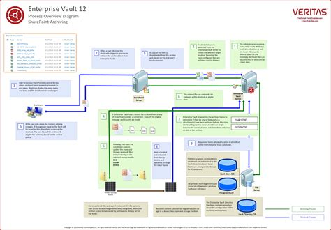 mail flow diagram vsd wiring diagram schemes