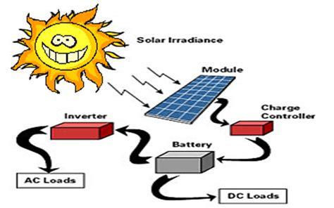 Ac Tenaga Surya tentang pembangkit listrik tenaga surya damaiku
