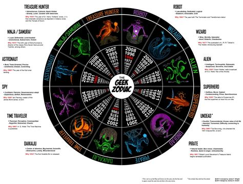 the geek zodiac visual ly