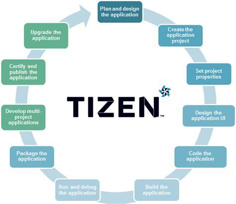 application design steps web application development process tizen developers