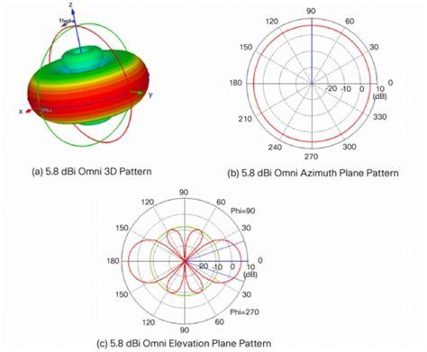 Unik Totolink 2 4g 8 Dbi Omni Directional Antenna Th 79k Barang Wajib unifi uap outdoor antennas and placement ubiquiti