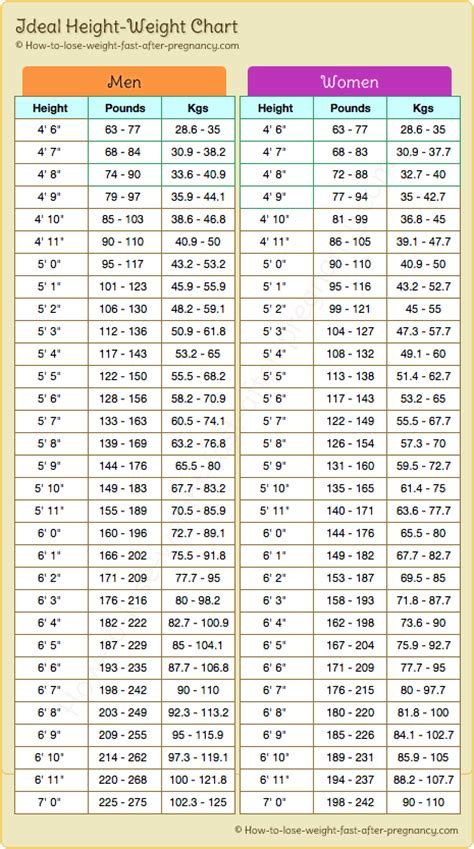 ideal picture height ideal weight by height health fitness pinterest