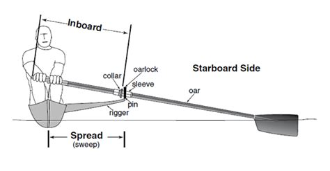 sculling boat diagram setting inboard for sculls and sweeps concept2