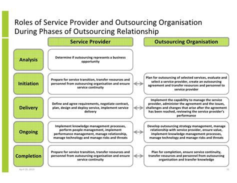 Outsourcing And Managed Services Developing A Common Language Betwe Managed Services Transition Plan Template