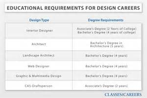 interior design education requirements interior designer