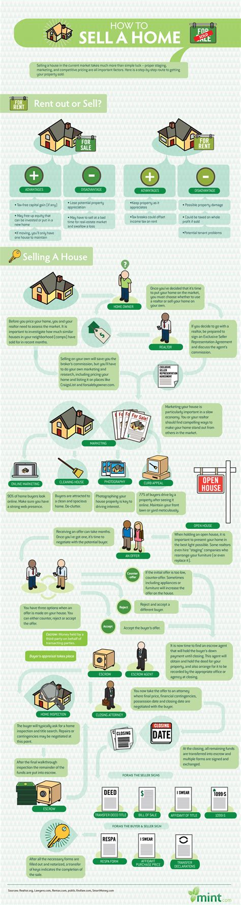 explaining the home buying process in simple terms