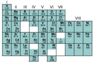 edumission chemistry form 4 chapter 4 dmitri mendeleev